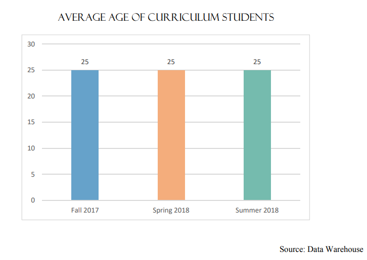 Average Age of Curriculum Students | Fall 2017 25 Spring 2018 25 Summer 2018 25