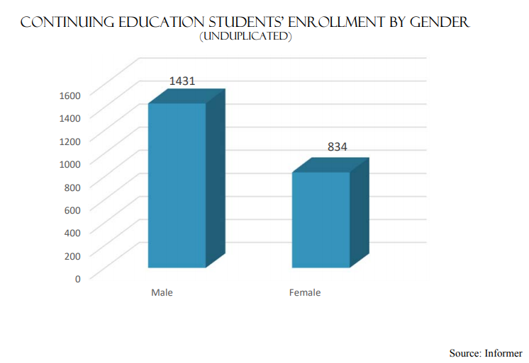 Continuing Education Students Enrollment by Gender | Male-1431 Female-834