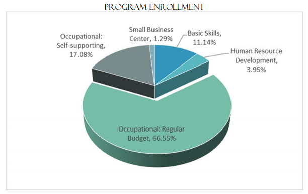 Continuing Education Program Enrollment | Occupational: Regular Budget , 66.55% Occupational: Self - supporting , 17.08% Human Resource  Development , 3.95% Basic Skills, 11.14% Small Business Center 1.29%