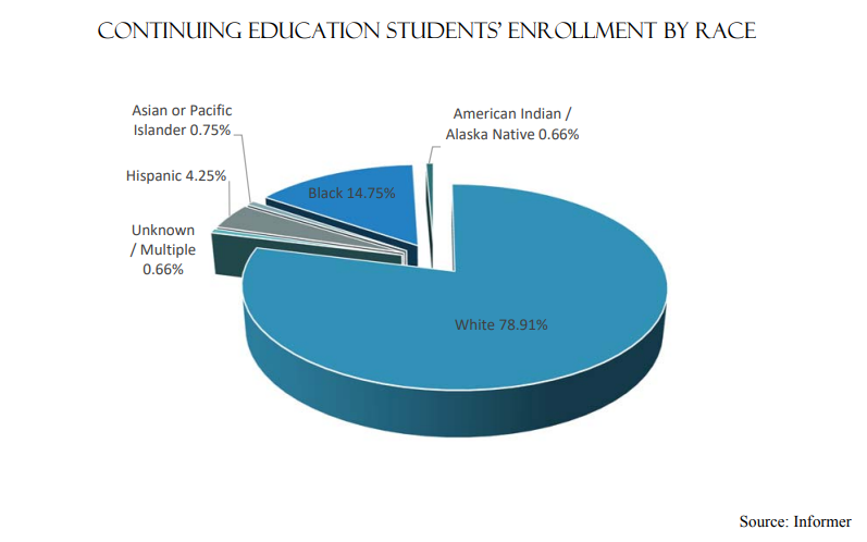 Continuing Education Students Enrollment by Race | White-78.91% Black 14.75% Unknown/Multiple-0.66% Hispanic-4.25% American Indian/Alaska Native-0.66%  Asian/Pacific Islander-0.75%