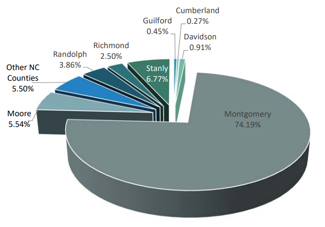 MCC Continuing Education Students County Residency | Montgomery-74.19% Other Counties-5.50% Stanly-6.77% Moore-5.54% Randolph-3.86% Richmond-2.50% Davidson 0.91% Guilford 0.45% Cumberland 0.27%