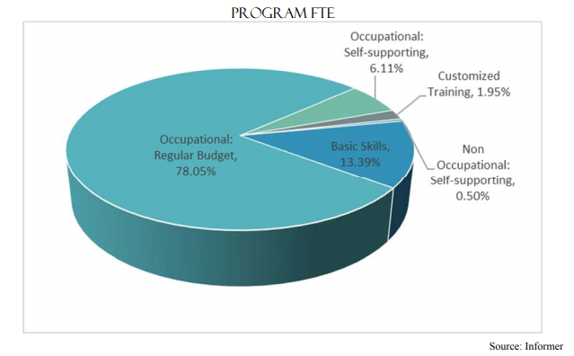 Program FTE | Occupational : Regular Budget 78.05%, Basic Skills 13.39%, Non Occupational: Self-supporting 0.50%, Occupational: Self-supporting 6.11%, Customized Training 1.95%