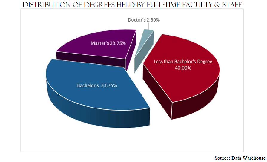 Distribution of Degrees Held by Full Time Faculty and Staff | Less than Bachelor's Degree 40.00% Bachelor's 33.75% Master's 23.75% Doctor's 2.50% Source: Data Warehouse