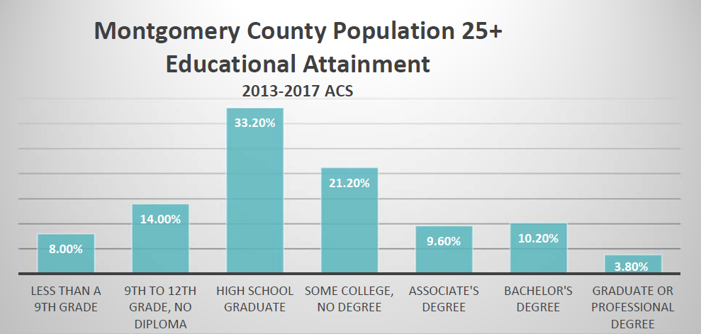 Montgomery County Population 25+ Educational Attainment 2013-2017 ACS | Less than a 9th Grade 8.00%, 9th to 12th Grade, No Diploma 14.00%, Some College, No Degree 21.20%, Associate's Degree 9.60%, Bachelor's Degree 10.20%, Graduate or Professional Degree 3.80%