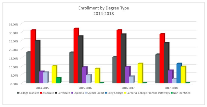 Enrollment by Degree | Associate 28.80% Certificate 23.40% College Transfer 16.80% Career & College Promise Pathways 9.75% Diploma 7.15% Special Credit 2.51% Early College 11.50%