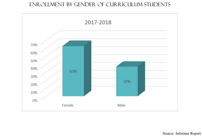 Enrollment By Gender of Curriculum Students 2017-2018 | Female-63% Male-37%