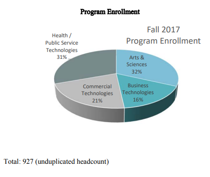 Fall 2017 Program Enrollment | Health /  Public Service  Technologies 31%, Arts &  Sciences 32%, Business  Technologies 16%, Commercial  Technologies 21%,  Total:927 (unduplicated headcount)