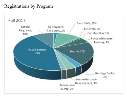 Registrations by Program Fall 2017 | Ag & Natural  Resources 2%  Basic Skills 11% Business 1% Construction 1% Focused Industry Training 4% Health 20% Heritage Crafts 3% Human Resources Development 3% Mechanical & Mfg 2% Public Service 43%  Special  Programs 10%