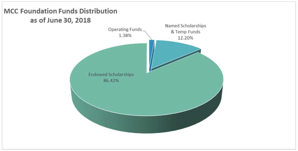 MCC Foundation Fund Distribution June 30, 2018 | Endowed Scholarships 86.42%, Named Scholarships and Temp Funds 12.20%, Operating funds 1.38%