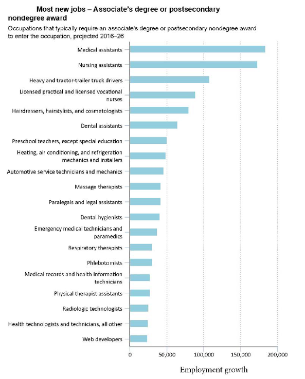 Most new jobs - Associates Degree or Postsecondary Nondegree Award | Occupations that typically require an associate's degree or postsecondary nondegree award to enter the occupation, projected 2016-26 annual average