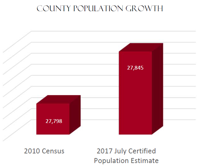 County Population Growth | 2010 Census 27,798 2017 July Certified Population Estimate 27,845