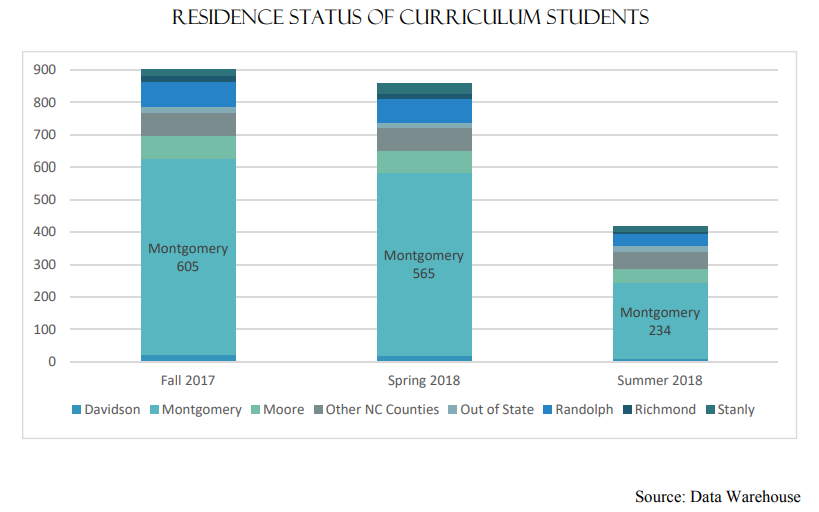 Residence Status of Curriculum Students | Fall 2017 Montgomery-605 Spring 2018 Montgomery-565 Summer 2018 Montgomery 234