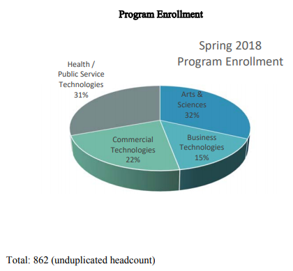Spring 2018 Program Enrollment | Health / Public Service Technologies 31%, Arts & Sciences 32%, Business Technologies 15%, Commercial Technologies 22%,  Total:862 (unduplicated headcount)