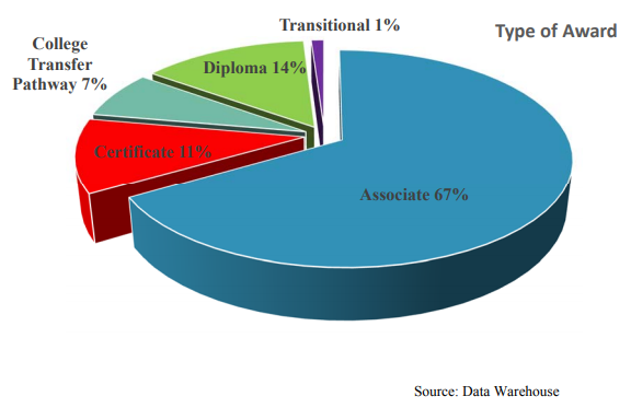 Type of Award | Associate 67%, Diploma 14%, Certificate 11%, College Transfer Pathway 7%, Transitional 1%