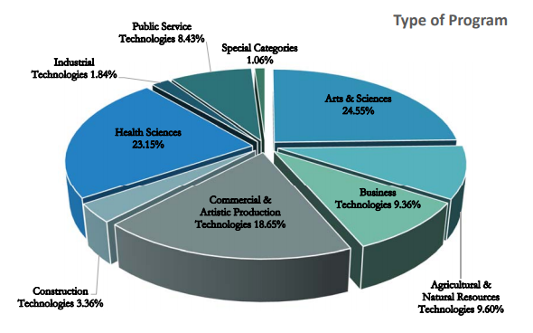 Type of Program | Health Sciences 23.15%, Industrial Technologies 1.84%, Public Service Technologies 8.43%, Special Categories 1.06%, Arts & Sciences 24.55%, Agricultural & Natural Resources Technologies 9.60%, Business Technologies 9.36%, Commercial & Artistic Production Technologies 18.65%, Construction Technologies 3.36%