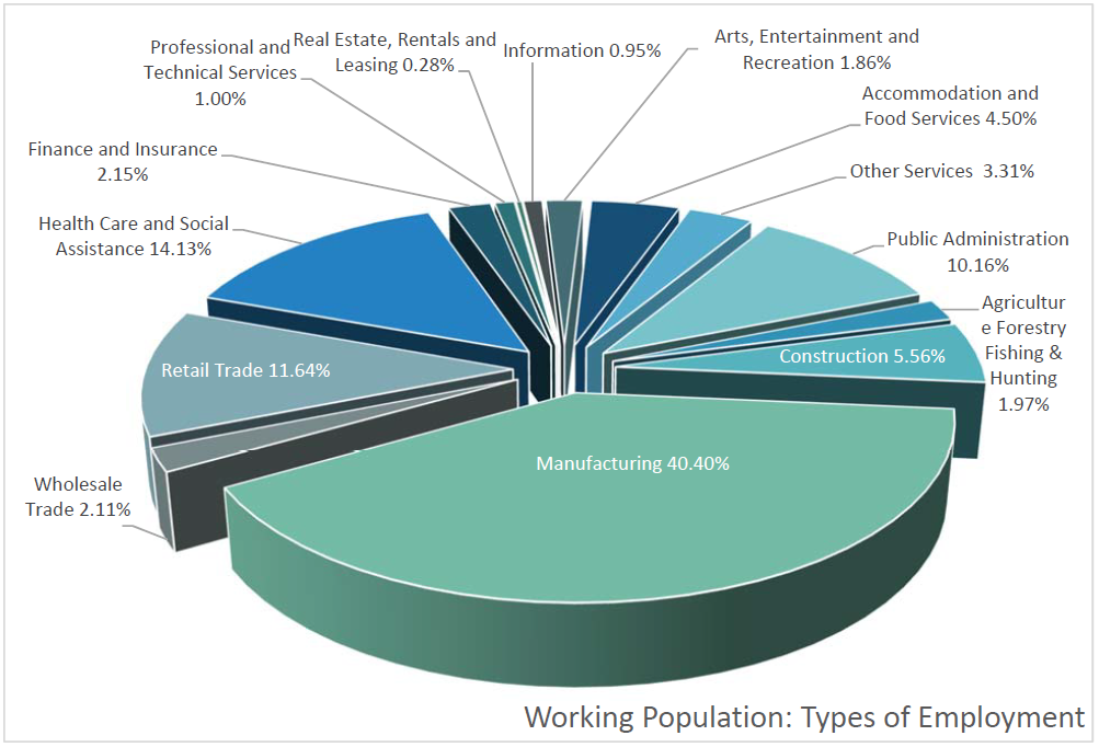 Working Population: Types of Employment | Construction 5.56%, Manufacturing 40.40%, Wholesale Trade 2.11%, Retail Trade 11.64%, Health Care and Social Assistance 14.13% Finance and Insurance 2.15%, Professional and  Technical Services 1.00%,  Real Estate, Rentals, and Leasing 0.28%, Information 0.95%, Arts,  Entertainment and Recreation 1.86%, Accommodation and Food Services 4.50%, Other Services 3.31%, Public Administration 10.16%, Agriculture Forestry Fishing & Hunting 1.97%