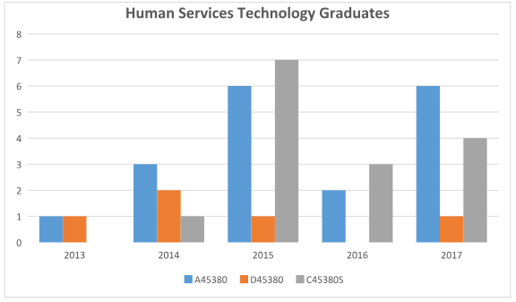 Human Services Technology Graduates Graph