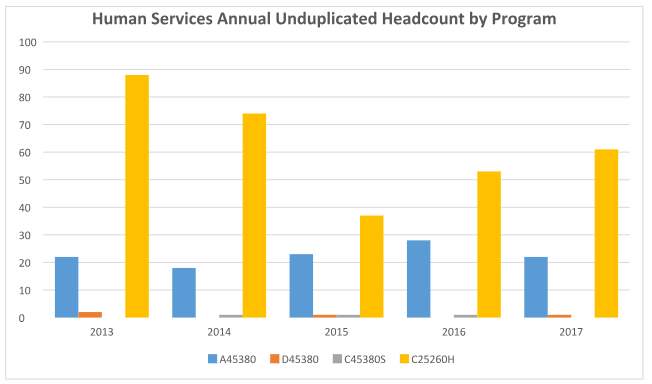 Human Services Annual Unduplicated Headcount by Program Graph